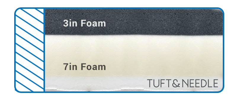 Tuff and Needle Mattress construction has 2 layers of foam.