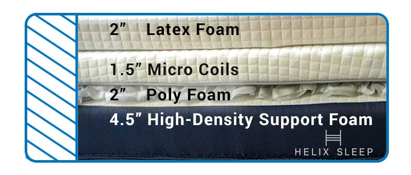 We go under the covers in our Helix Mattress Review