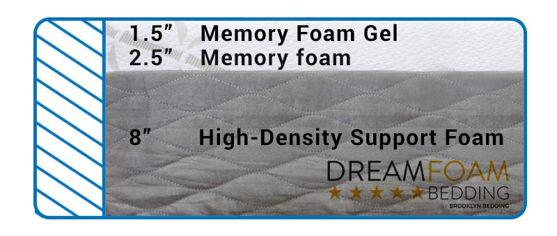 Find out how the Ultimate Dreams Supreme Gel Mattress is made.