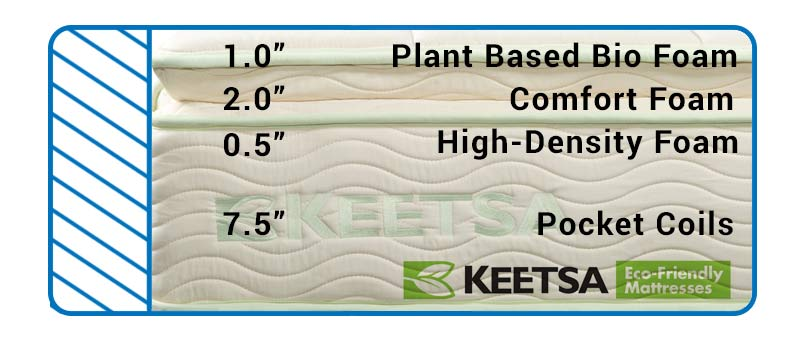 Find out how they construct the Keetsa Pillow Plus