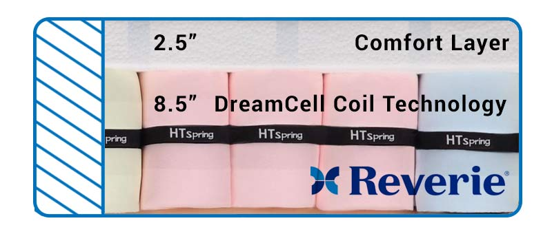 Find out more about the Reverie DreamCell technology