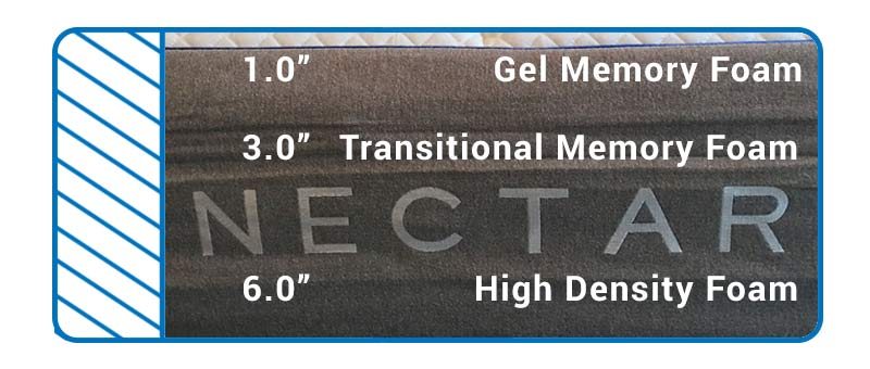 Find out what is happening inside the Nectar Mattress